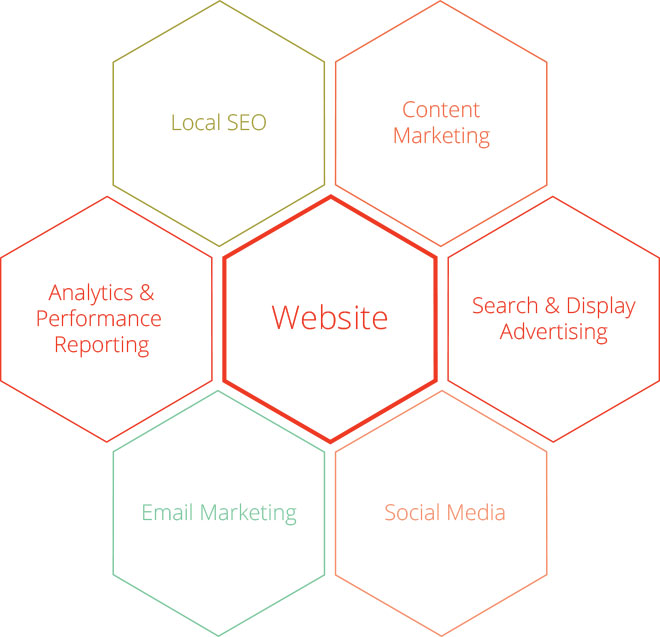 Websites are critical
