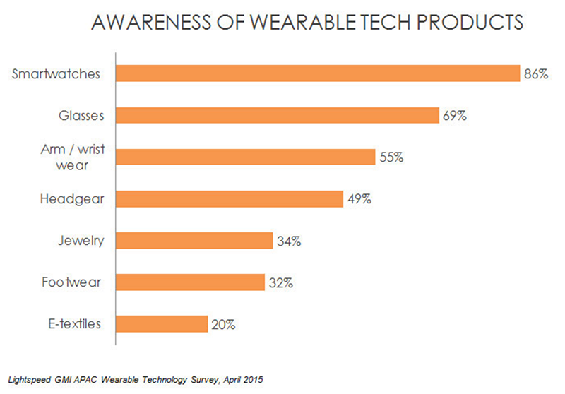 awareness_of_wearable_devices.png