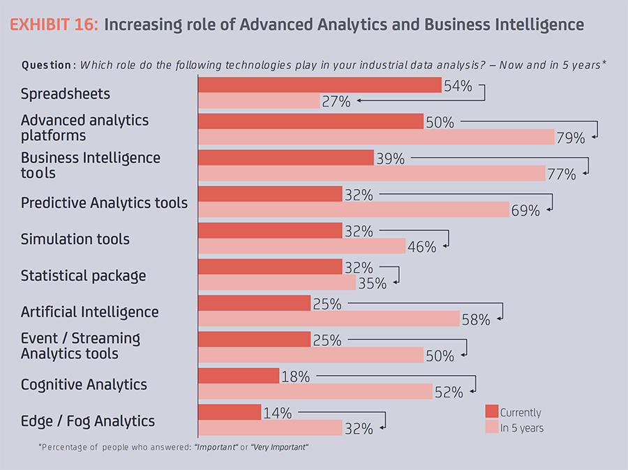 Chart of IoT Analytics and BI adoption by type