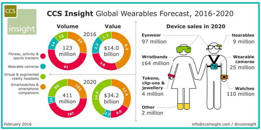 wearable-devices-sales-2020.png